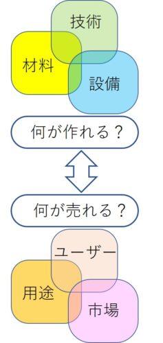 idea2