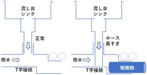 キッチン シンク 排水と雨水 堆積物
